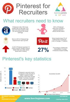 Pintrest for Recruiters Recruitment Software, Recruitment Agencies, Need To Know, Just In Case, Social Media, Tips, Infographics, Training, Advice