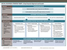 Leader Networks Social Business Strategy Map 2016