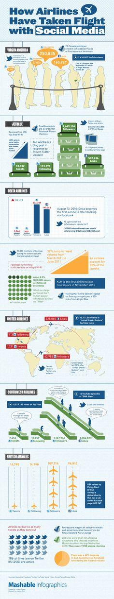 Las líneas aéreas en Social Media cc @VadeAviones