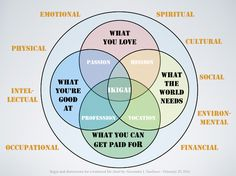 Ikigai and dimensions for living a balanced life | Alex Tanchoco #Ikigai