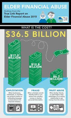 True Link report: seniors lose $36.5 billion a year to fraud, twelve times previous estimates