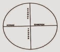 Όλυμπος Εφημερίδα: Ο Ορφέας και ο Όμηρος έζησαν 16.500 χρόνια πριν από σήμερα!!! Kai, Simple Minds, Ancient Greece, Line Chart, Diagram, Mindfulness, Macedonia, Information Technology, Consciousness