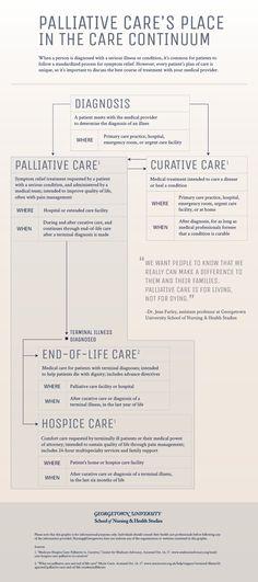 Hospice Quotes, End Of Life Doula, Holistic Nursing, Self Esteem Activities, Respite Care, Hospice Nurse, Nursing Care Plan, Oncology Nursing, Family Nurse Practitioner