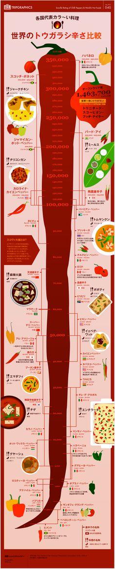 infographic on peppers Web Design, Food Design, Graphic Design, Label Design, Layout Design, Information Design, Information Graphics, Information Visualization, Commercial Design