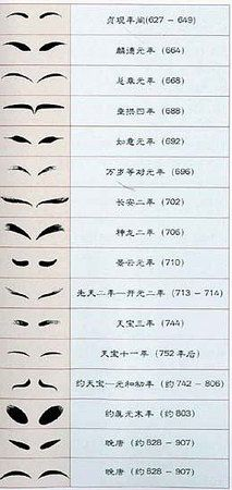 eyebrow shapes throughout chinese history.