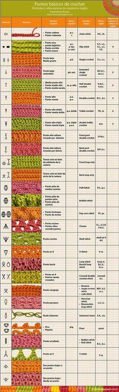 Compilación de Puntos básicos de ganchillo