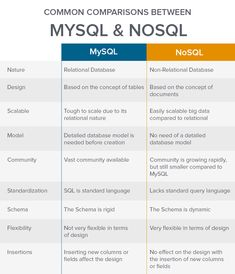 A good hacker knows their databases! Difference between MYSQL and NOSQL. Basic Computer Programming, Learn Computer Coding, Computer Basics, Computer Technology, Computer Science, Medical Technology, Energy Technology, Technology Gadgets, Learn Sql