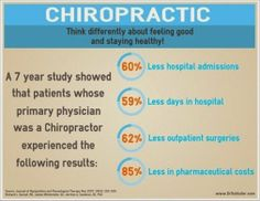 People who credit their chiropractor as their primary care doc have extremely less hospital visits, surgeries, trips to the ER, less prescription drugs.