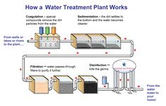qkylc3 blog -  In this blog you can find out different tips regarading water treatment,health related tips and more, so visit here for that.