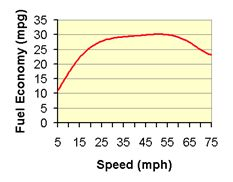 We did a little experiement on our way to Epcot yesterday. We saw that going 75 mph instead of the 70 mph speed limit only saved us 3 seconds per mile.   Which in the big picture only saves us a few minutes in our total trip. We looked up the best speed for MPG and found that for every 5 mph that you go over 60 mph costs on average and extra $0.31 per gallon of gas. Something to think about.