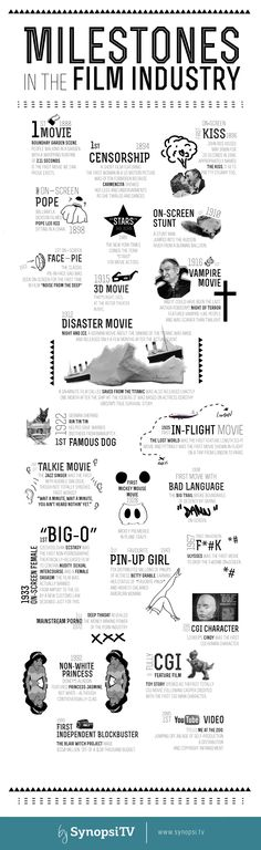 When was the first on-screen movie f*#k?     History is interesting! Check out our great new infographic about milestones in movie history.