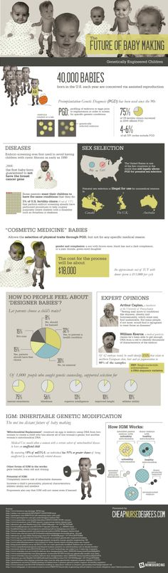 The Future of Baby Making – Infographic on http://www.bestinfographic.co.uk