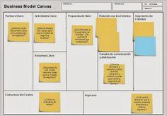 Desde que Alex Osterwalder  y Yves Pigneur  publicaron el lienzo para diseñar modelos de negocios  ( Business model generation canvas ), est...