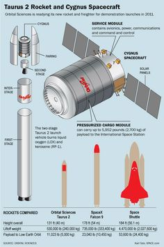 Orbital Science's Antares Rocket and Cygnus Spaceship Explained (Infographic) Hubble Space Telescope, Space And Astronomy, Sistema Solar, Spacex Rocket, Kerbal Space Program, Apollo Space Program, Space Tourism, Nasa History, Space Race