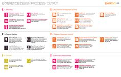 Experience Design Process.