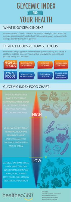 "Glycemic Index ~ Heh. So for a Type 1 diabetic, that translates to ""high GI foods lead to a blood sugar spike (even if you bolus what ought to be the appropriate amount, well ahead of time), while low GI foods allow blood sugar to remain stable, when an a Low Glycemic Diet, Low Carbohydrate Diet, What Is Glycemic Index, High Glycemic Index Foods, Glykämischen Index, High Gi, Low Gi Foods, Low Gi Diet, Banana Drinks"