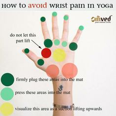 One of the most common mistakes in yoga is a wrong posture that can lead to aches and pains. Wrist pains are common in yoga when the balance and postures are incorrect. This easy to understand chart helps you understand how to avoid wrist pain in yoga.