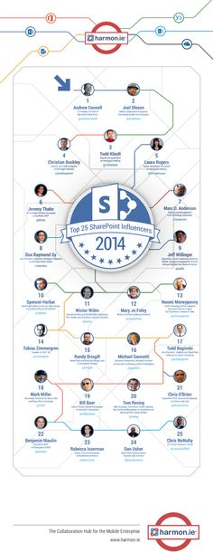 Announcing the Top 25 SharePoint Influencers for 2014 | harmon.ie