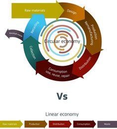 Circular Economy vs linear economy
