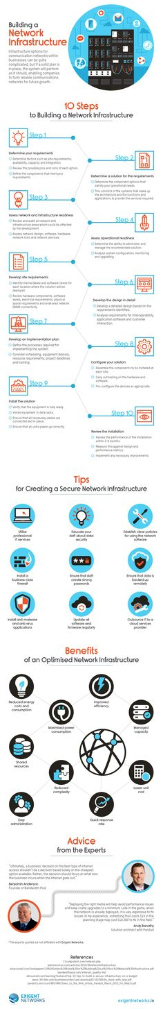 10 Tips for Building Your Network Infrastructure | 33rd Square