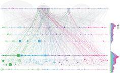 Weibo Visualization