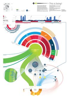 50 great examples of infographics http://blogof.francescomugnai.com/2009/04/50-great-examples-of-infographics/