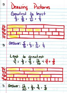 I wish our class had used visuals when ordering fractions. Especially when having to compare fractions with different denominators, this would visualize how those fractions relate. Teaching Fractions, Math Fractions, Teaching Math, Ordering Fractions, Maths, Comparing Fractions, Fraction Activities, Math Resources, Fraction Games
