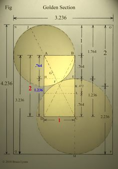 You swing out the larger circle with radius EC and eventually you learn that: EC÷AB = 1.236068 = 2.236068 – 1 You also learn that 2 – 1.236 = .764 and that 1.236068 ÷ .764 = 1.618