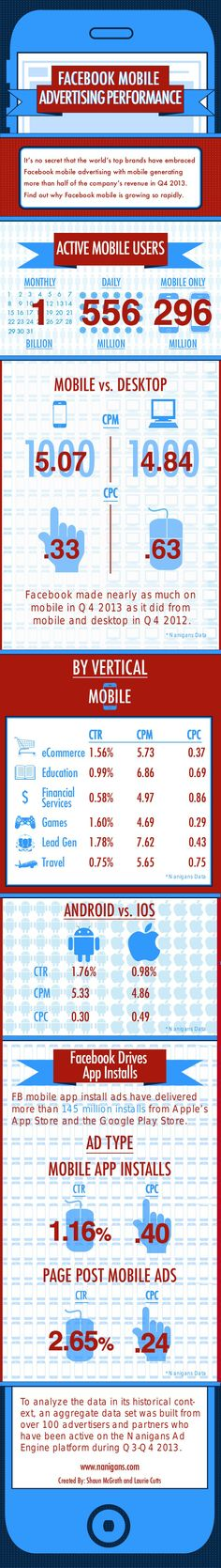 FaceBook mobile advertising performance #infographic