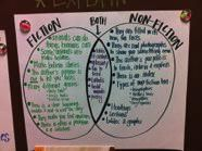 Anchor Charts fiction vs. non