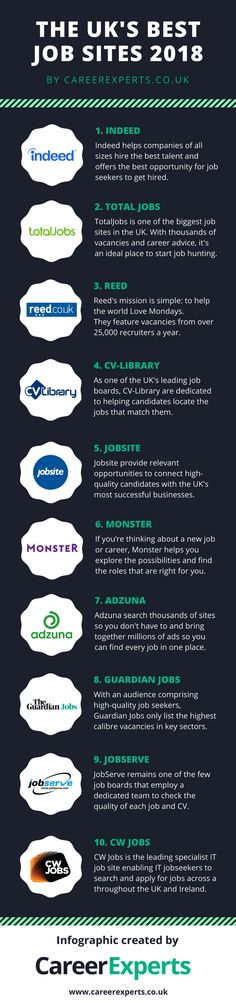 40 Best Job Search images in 2019 Bright future, Career advice