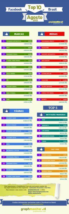 #INFOGRÁFICO As marcas, mídias e páginas mais atuantes no Facebook no Brasil (agosto 2012)! >> http://equilibradigital.com/facebook-top-10-brasil-agosto-