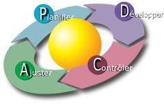 On Demand Video Workshop Marketing Automation, Inbound Marketing, Online Marketing, Kaizen, Le Management, Project Management, Pareto, Amélioration Continue, Basic Website