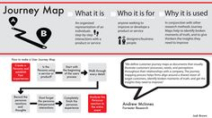 Journey Map on Behance / by Joshua Brown. If you like UX, design, or design thinking, check out theuxblog.com