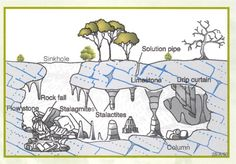 Great Illustration about how sinkholes are created. Very interesting!