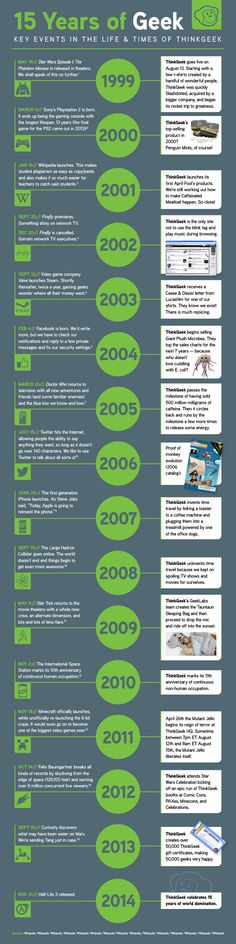 15 Years of Geek -- Key events in the life & times of ThinkGeek