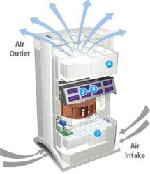 Albany Environmental & Construction Group offers air purification consultation for new and old systems in Albany, NY and surrounding areas. Call for air cleaning services and costs. Air Purifier Reviews, Mortgage Loan Originator, Mortgage Companies, Mortgage Rates, Construction Group, Indoor Air Quality, Diagram, Top Air, Calculator