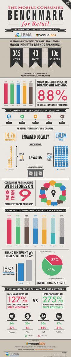 [Location Based Analytics] Brand, consumatori e esperienza in-store: alcuni dati