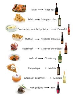 Holiday Wine Pairings - Expolore the best and the special ideas about Wine pairings Wine Cheese Pairing, Wine And Cheese Party, Cheese Pairings, Wine Tasting Party, Wine Parties, Wine Pairings, Food Pairing, Paninis, Wine Chart