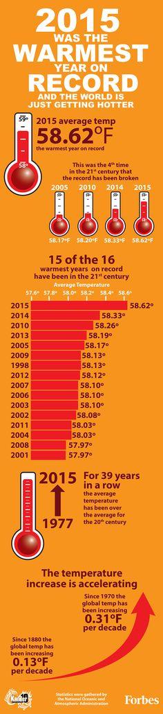 O ano de 2015 foi o mais quente de todos os tempos, segundo o National Oceanic and Atmospheric Administration.