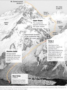 The Nepal earthquake [2015] touched off an avalanche on Mount Everest, causing injuries and deaths http://nyti.ms/1Jq4ND4