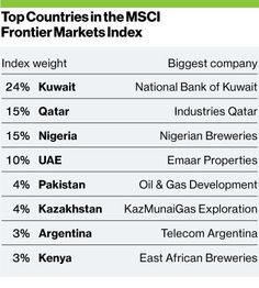 Top Countries in the MSCI Frontier Markets Index