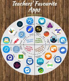 Teachers Favourite iPad Apps