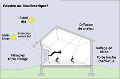 maison bioclimatique Bioclimatique ou passive ? Quelle différence?