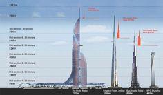Iraq's Bride Tower aims to top Dubai's Burj Khalifa, Jeddah's Kingdom Tower - Construction - ArabianBusiness.com