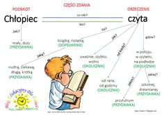 Parenting Classes, Kids And Parenting, Polish To English, Social Emotional Activities, Polish Words, Polish Language, School Subjects, School Notes, School Hacks