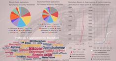 Bitcoin and Blockchain patents on the rise! Grant Application, Deep Learning, Machine Learning, Blockchain, How To Apply, Intellectual Property, Free