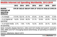Mobile Internet ad spending worldwide 2013-2019, source: eMarketer