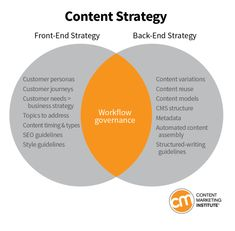Content strategists come in two main types: front-end and back-end. If you're a marketer who treats your organization's content as a business asset, you need to understand both types of strategist so you can bring in the right kind of help at the right time or develop the appropriate skills in-house.