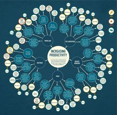 Leonie Wharton - Simply business Productivity #Infographics